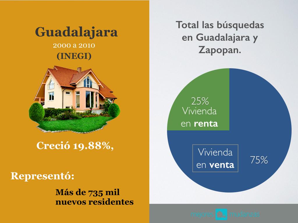 Búsqueda de vivienda en Guadalajara Mejores Mudanzas