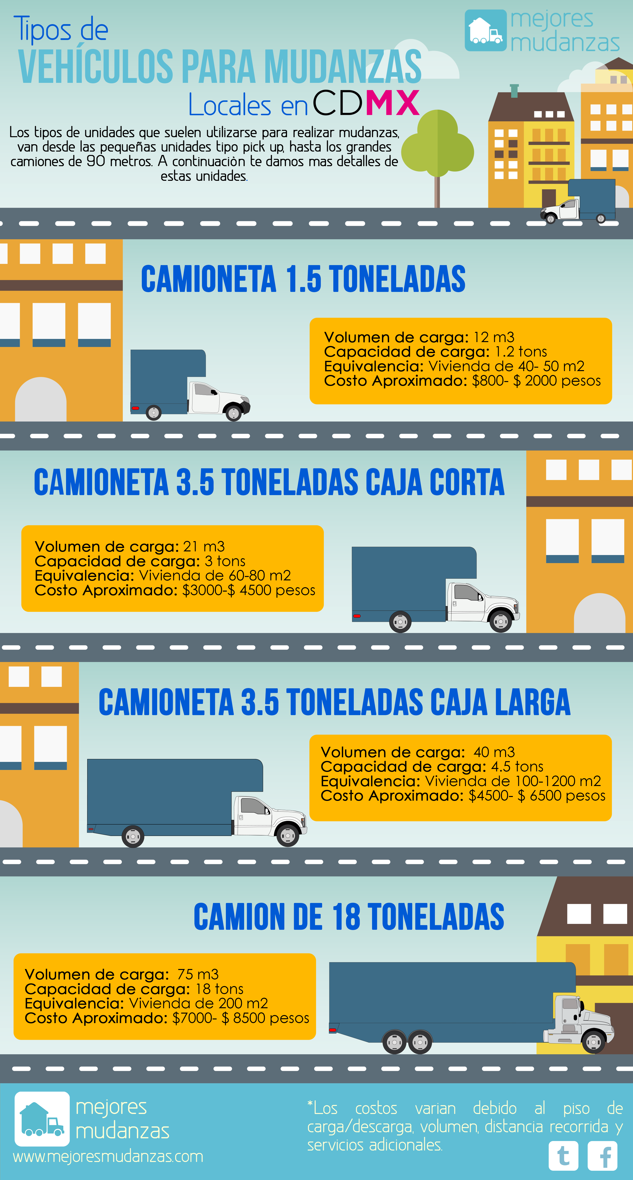 Infografia-tipos de unidades Mudanza-CDMX