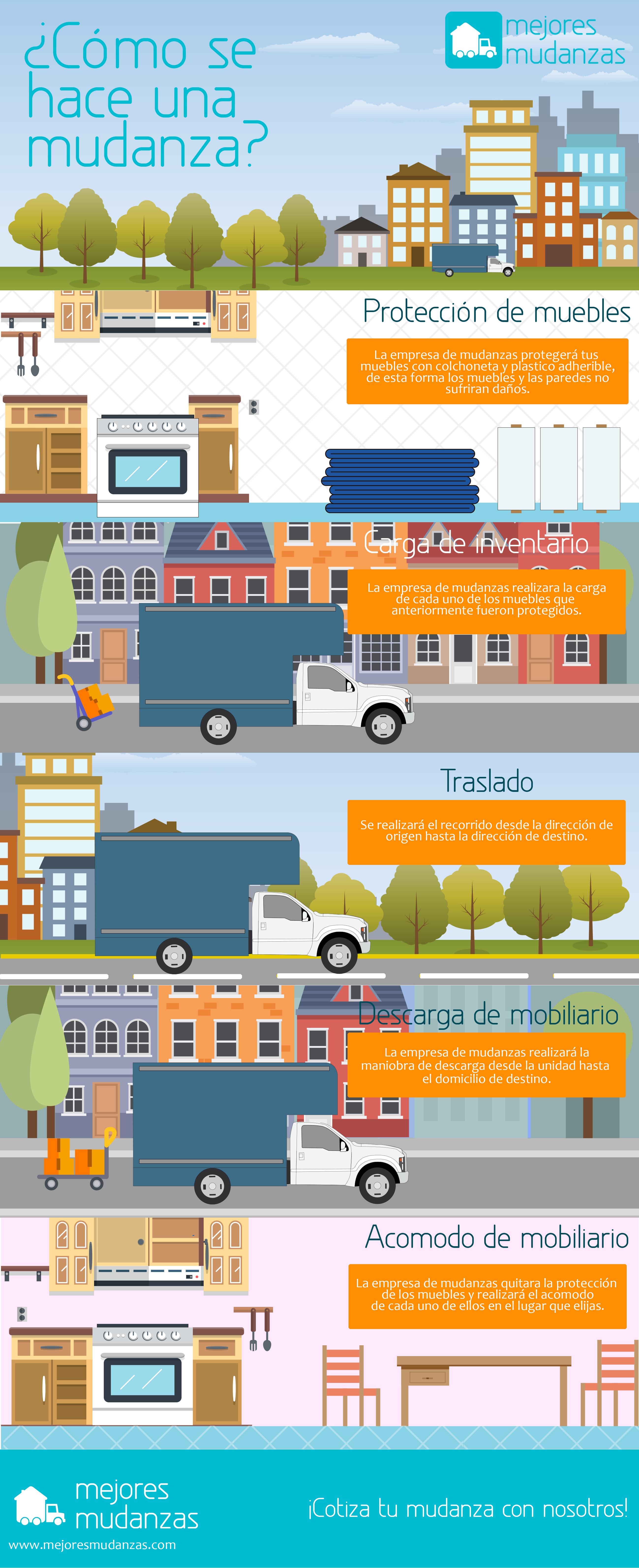 Infografía Mudanzas